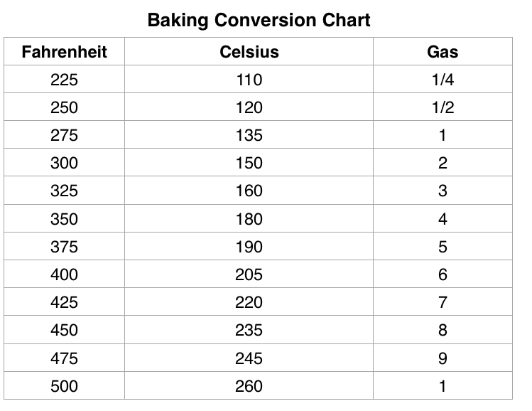 measurement conversion chart